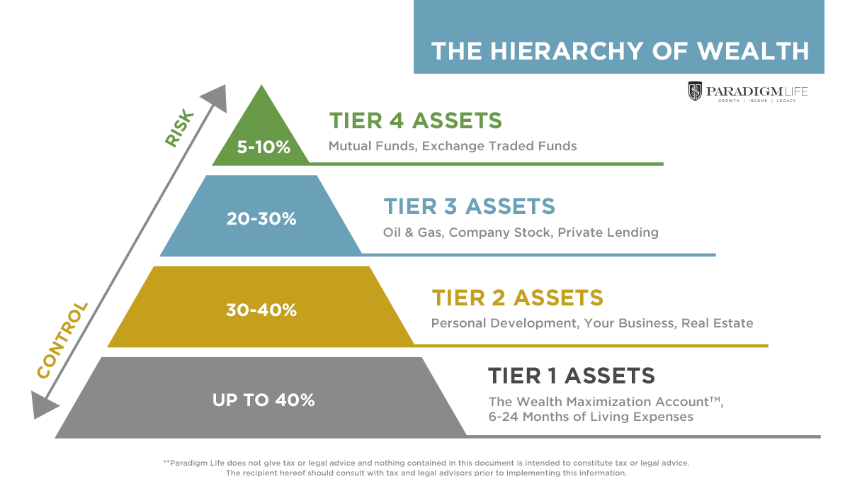 The hierarchy of wealth